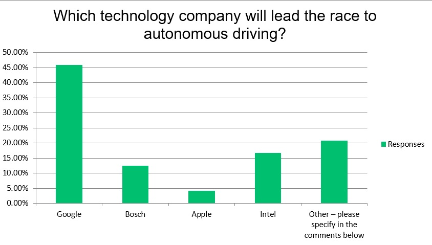 Survey graph technology companies