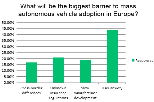 Survey Results - Barriers to autonomous vehicles entering mainstream market