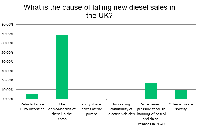 Autovista Group Survey Results - Why are diesel sales falling in the UK?