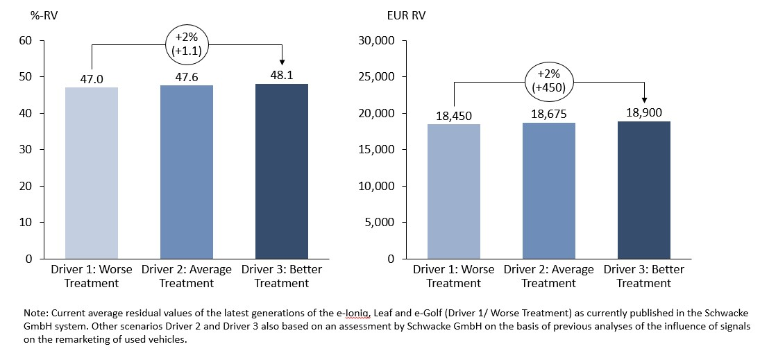Average C-Segment BEV forecast RV/36 months/45,000km/trade/Germany for different battery treatment