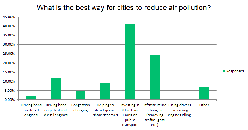 City pollution chart