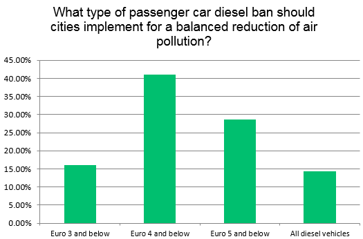 Survey Results - What type of diesel ban should cities implement