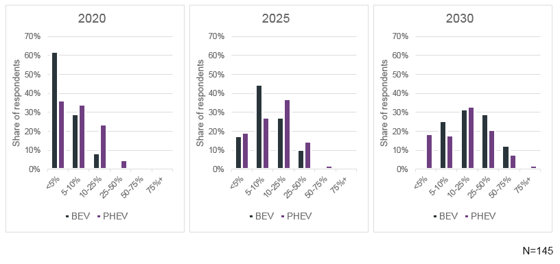 BEVs and PHEVs as a percentage of the future car parc in 2020, 2025 and 2030