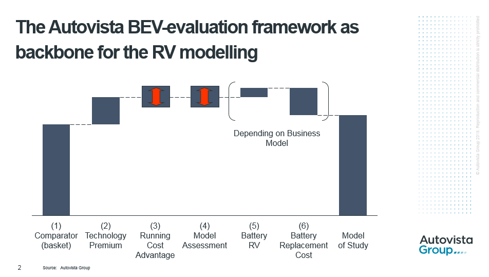 The Autovista BEV-evaluation framework as backbone for the RV modelling