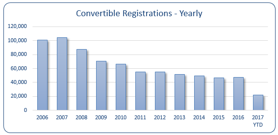 Yearly Convertible Registrations