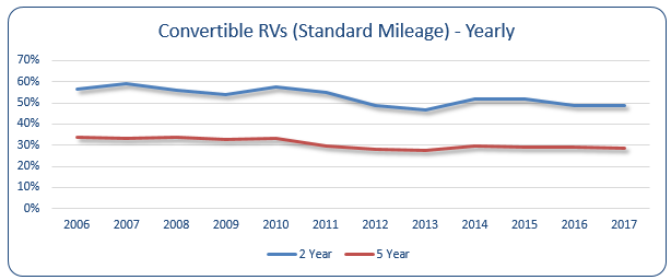 Yearly Convertible RVs (Standard Mileage)