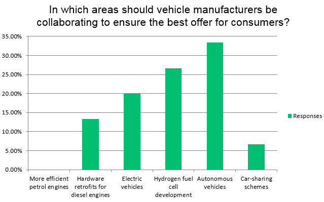 Survey results - The best area for automotive manufacturers to collaborate