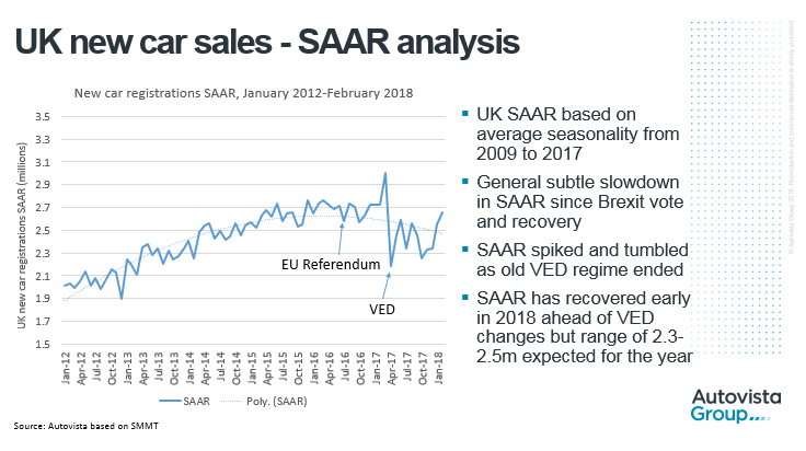 UK new car sales - SAAR analyaia