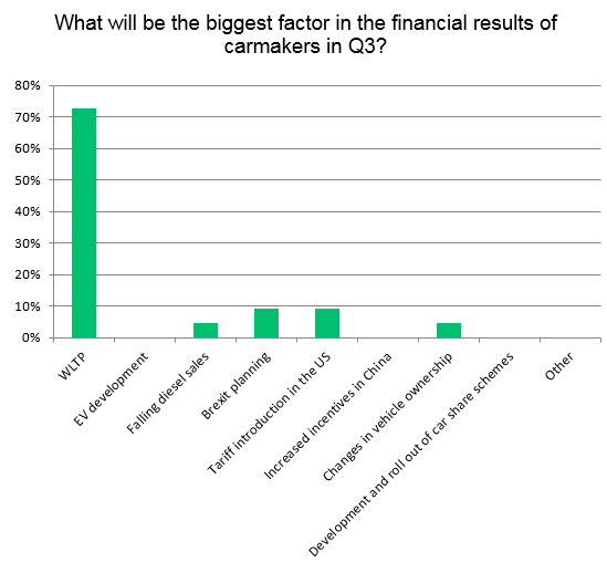 Survey results - factors impacting car manufacturers in Q3 2018