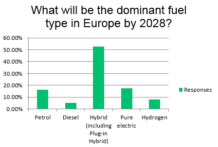 Survey Results - What will be the dominant fuel type in Europe by 2028?