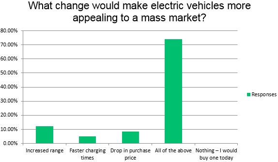 What change would make electric vehicles more appealing - Survey Results