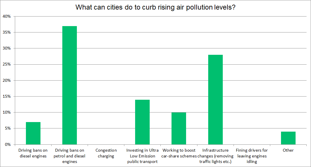 Air pollution survey results