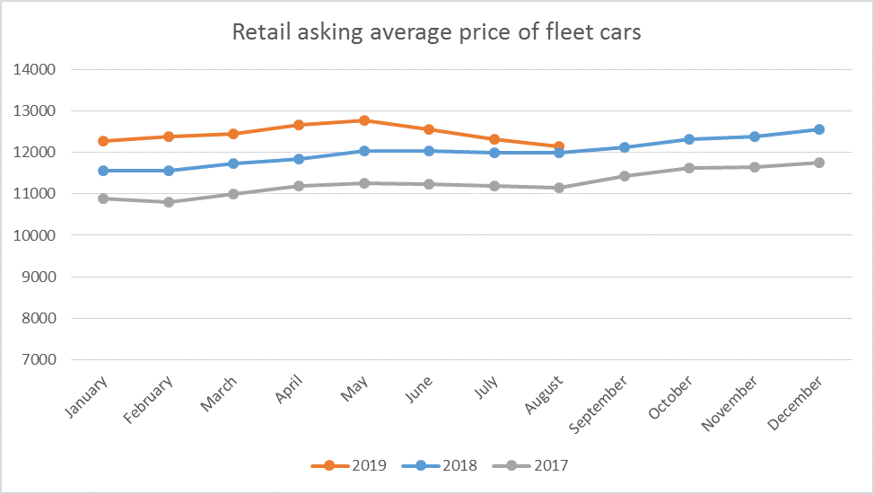 average price fleet