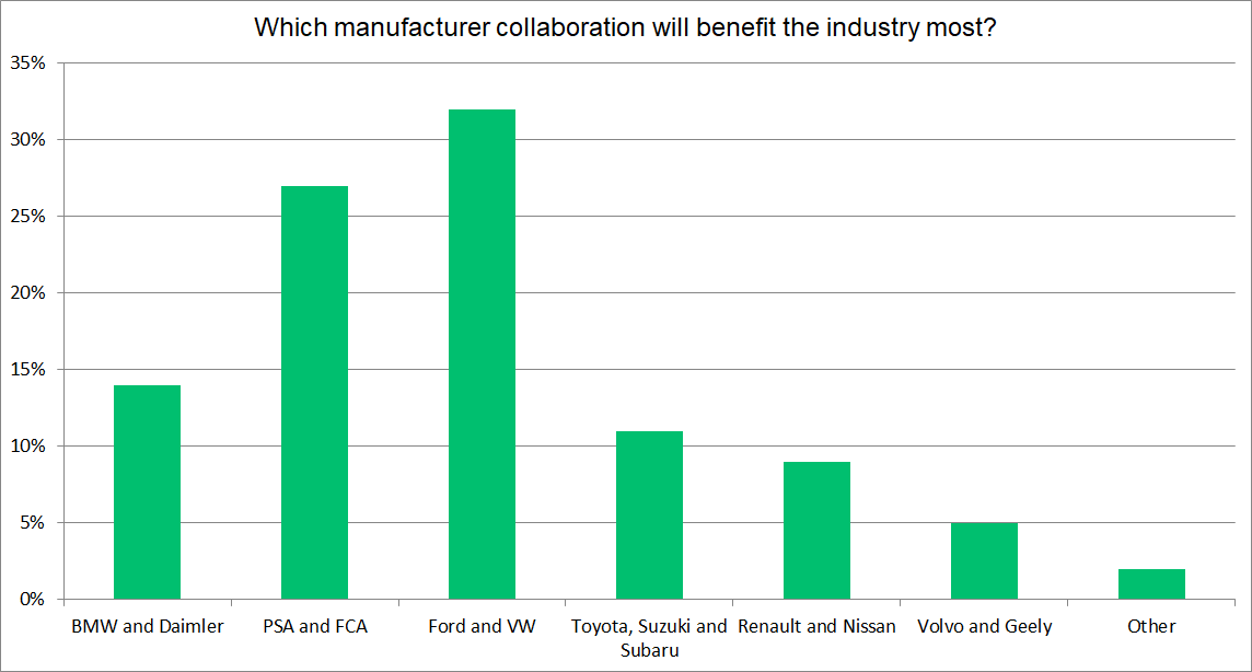 Industry collaboration results