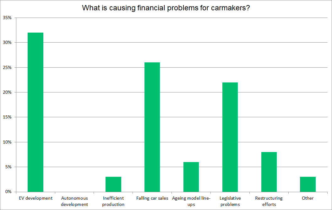 financial problems graph