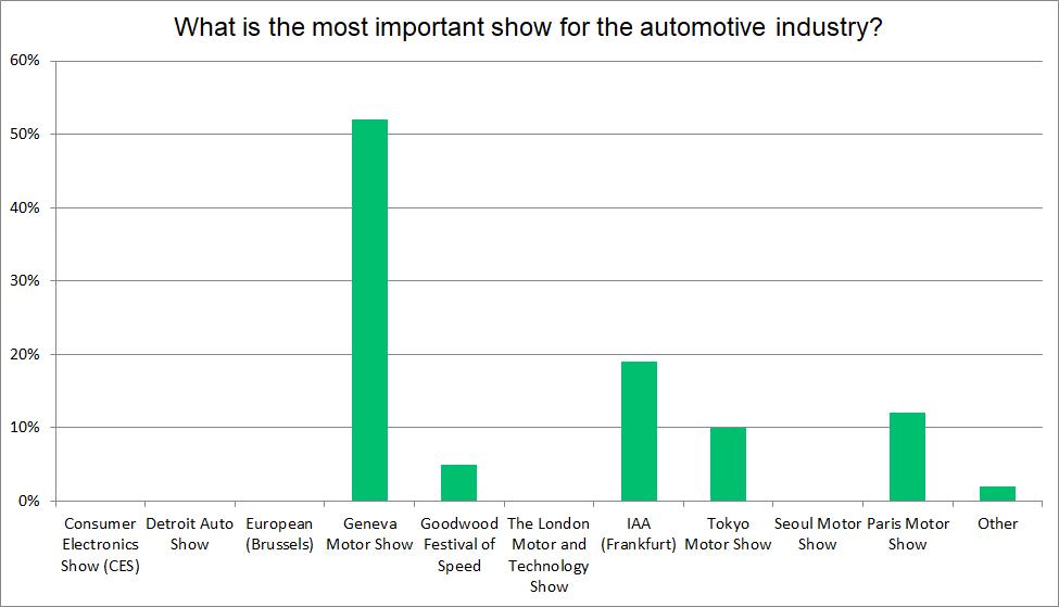 motor show graph