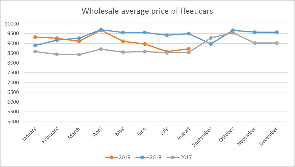 price fleet.png