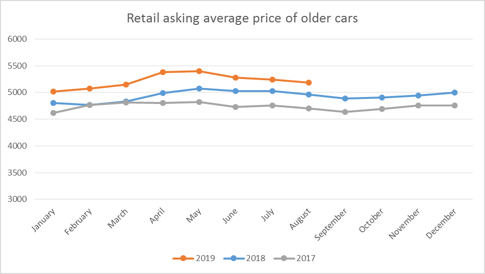 retail price older cars