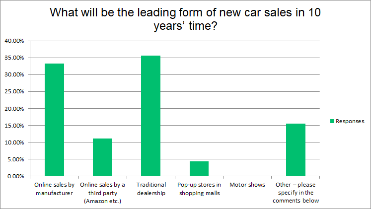 Future automotive sales channels